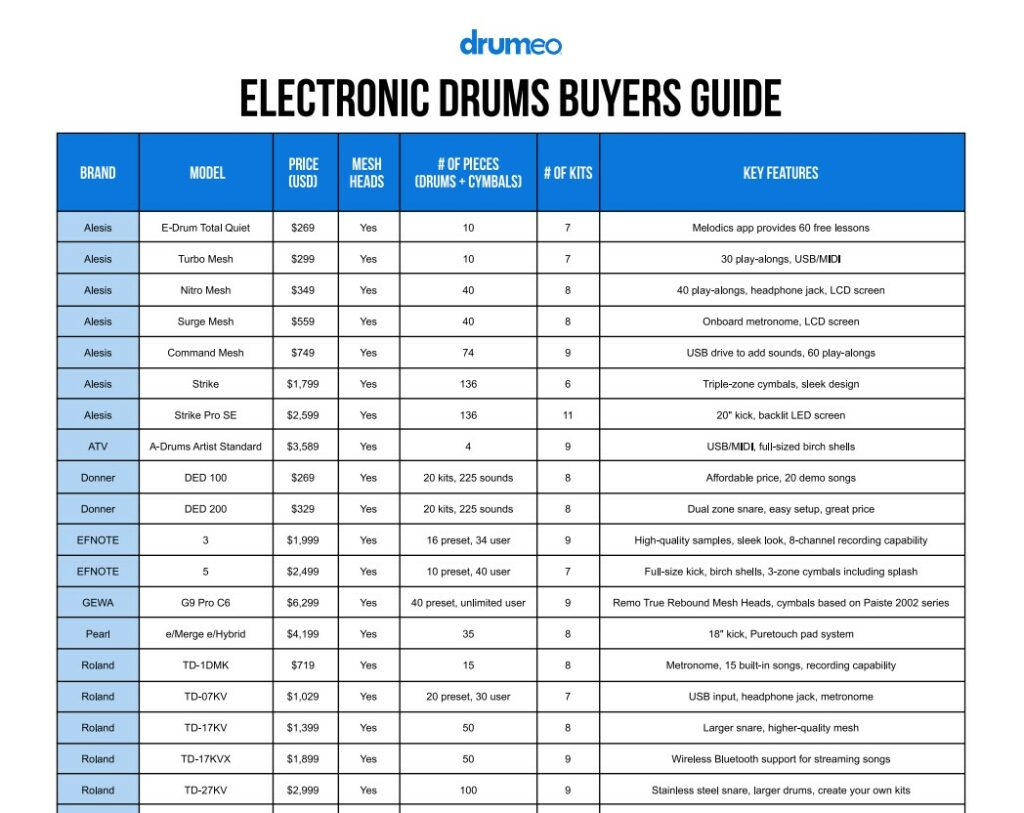 Which electronic drums should I buy 2021